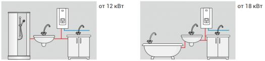 Проточный водонагреватель Kospel PPE2 - варианты подключения